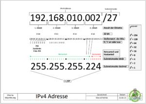 übersichtsblatt ipv4